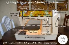 Getting to Know Your Sewing Machine:  Parts of a Sewing Machine