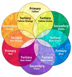 Coloring Mandalas – How to Choose Colors to Create Color Harmony   How to Draw Mandalas and the 100 Mandalas Challenge with Kathryn Costa Color Mixing Chart, Color Combos, Color Schemes, Color Charts, Coloring Tips, Coloring Books, Adult Coloring, Design Theory, Color Meanings