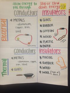 Conductors/Insulators anchor chart