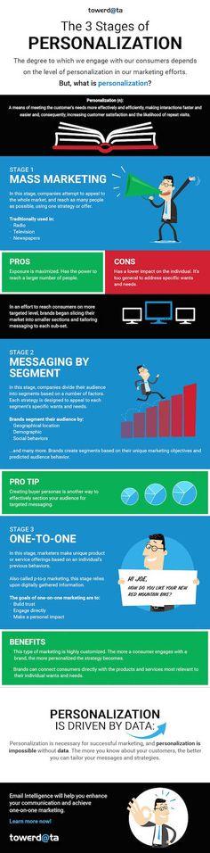 IT Social - Les 3 étages de la personnalisation… pilotée par la donnée (infographie)