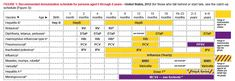 Immunization Schedule - Don't care for the site, but the chart is easy to read