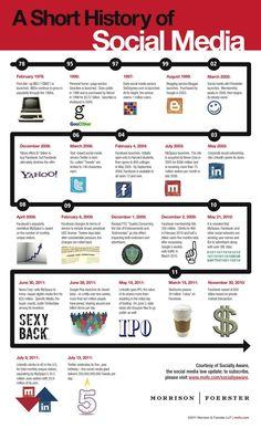 A Short History of Social Media