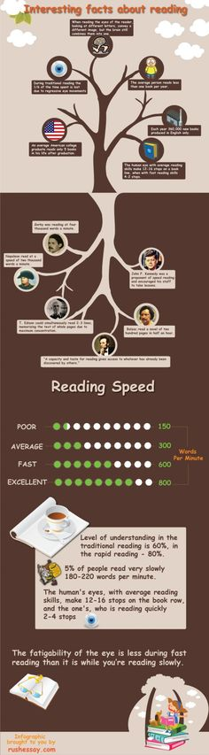 Great info graphic about reading speed and reading in general. The historical notes are WOW.