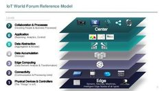 iot world forum reference model