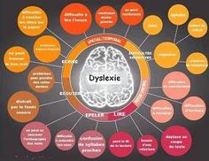 Pediatric Therapy Corner: What are Dyslexia, Dyscalculia, Dyspraxia and Dysgraphia? Speech Language Pathology, Speech And Language, Occupational Therapy, Speech Therapy, Learning Support, School Psychology, Learning Disabilities, Just In Case, Teaching