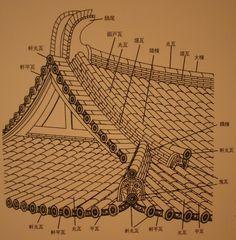 かわら美術館 Ancient Chinese Architecture, Japanese Architecture, Light Architecture, Irori, Background Drawing, Roof Structure, Roof Tiles, Japan Fashion, Survival Skills
