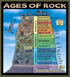 Ages of Rocks: Chronostratigraphic Chart Ray Troll is a world-renowned Alaska-based artist, specializing in fish and paleontology art. This is from his Pancakes and Geology: Cruisin' the Fossil Freeway.