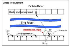 """A drawing of a """"pretend"""" river, usiing classroom desk as the banks, illustrating how to use angles to determine the width of a river."""