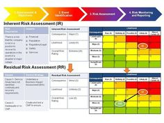 risk management assessment - Google Search