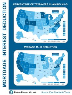 Mortgage Interest Deduction: By State [INFOGRAPHIC] Information from The Pew Charitable Trusts report: The Geographic Distribution of the Mortgage Interest Deduction presented by Keeping Current Matters (aka KCM) Mortgage Quotes, Mortgage Humor, Mortgage Loan Officer, Mortgage Tips, Mortgage Calculator, Mortgage Payment, Best Interest Rates, Deduction, Home Ownership