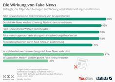 In Deutschland beginnt langsam der Wahlkampf für die anstehende Bundestagswahl im September. Einen Vorgeschmack, wie Wahlkampf im sogenannten postfaktischen Zeitalter aussehen kann, gab die US-Wahl. Spätestens seit Donald Trump US-Präsident ist, hat der Begriff »Fake News« Hochkonjunktur.   #alternative Fakten #Bundestagswahl #Fake News #Falschmeldungen #klassische Medien #postfaktisch #soziale Medien #Wahlkampf