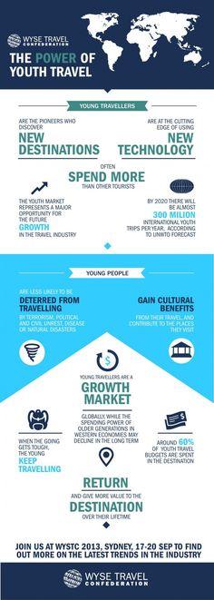 El poder del viajero joven #infografia #infographic #tourism