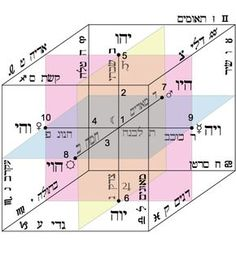 The Sepher Yetsira (Sefer Yetzirah): Cube of Space: Three Axes: Existence, Life and Union: Six Seals of YHWY