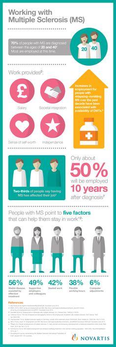 Arbeiten mit MS? Oft schwierig. Hat mans, ist man raus, sobald das jemand mitbekommt. Dass ein Job für #MS Patienten genauso wichtig ist, zeigt die Infografik recht anschaulich.
