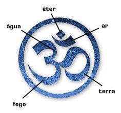 OM elementos Fonte: blog-flores