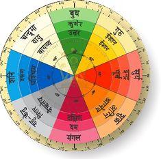 Vastu direction chakar - Vastu shastra - Wikipedia