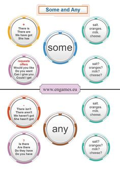 Learn when to use SOME & ANY #learnenglish