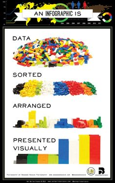Infographics, Explained by LEGO. How come the most complex data structure, always can be explained by LEGO :-) Flipped Classroom, Information Design, Information Graphics, Big Data, Data Data, Open Data, Inbound Marketing, Marketing Digital, Content Marketing