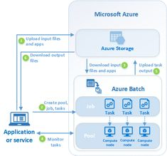 Ingest, prepare, and transform using Azure Databricks and