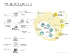 Disciplined Agile Delivery | An agile process decision framework for the enterprise