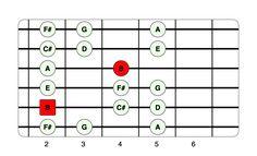 10 Essential Guitar Scales for Beginners Beginner Guitar Scales, Guitar Scales Charts, Guitar Chords And Scales, Guitar Chords And Lyrics, Guitar Strumming, Basic Guitar Lessons, Guitar Lessons For Beginners, Music Lessons, Art Lessons