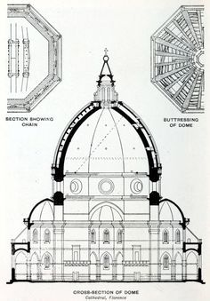 """Section of Brunelleschi's dome of the cathedral, Florence. Use with Story of Architecture """"Renaissance Domes"""" section pp. Architecture Antique, Roman Architecture, Church Architecture, Classic Architecture, Architecture Drawings, Historical Architecture, Amazing Architecture, Architecture Details, Sacred Architecture"""