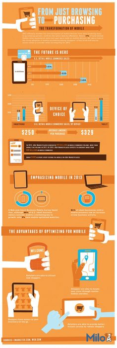From Just Browsing to Purchasing: The Transformation of Mobile #Infographic