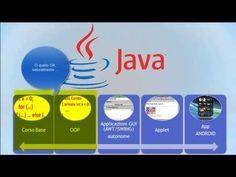 Java (Playlist 1) corso base ITA 1: introduzione alle playlist - YouTube