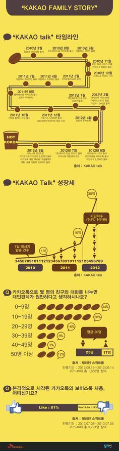 It's infographic about Korean Big hit Mobile messenger and SNS KaKao talk