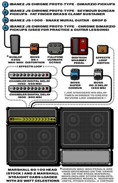 A detailed gear diagram of Joe Satriani's stage setup that traces the signal flow of the equipment in his 2000 guitar rig.