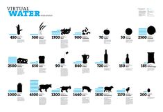 Data visualization infographic & Chart Data Visualization and Infographics Resources - Smashing Magazine Infographic Description Data Visualization and Information Design, Information Graphics, Types Of Infographics, Infographic Examples, Water Footprint, Carbon Footprint, Water Poster, Font Shop, Water Quality