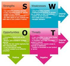 This diagram was created in ConceptDraw PRO using the SWOT Analysis Library from the SWOT and TOWS Matrix Diagrams Solution. An experienced user spent 20 minutes creating this sample. This sample shows a SWOT Matrix diagram. Use the predesigned objects from the SWOT and TOWS Matrix Diagrams Solution to make a similar bright, attractive, professional-looking SWOT diagram in just a few minutes.