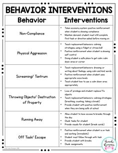 Behavior Binder: ABC Data, Behavior Tracking and Behavior Management Resources Behavior Binder: ABC Data, Behavior Tracking and Behavior Management Resources,Early Intervention counseling social work emotional learning skills character Behavior Tracking, Classroom Behavior Management, Kids Behavior, Classroom Consequences, Behavior Management Strategies, Behavior Analyst, Behavior Plans, Student Behavior, Behavior Charts