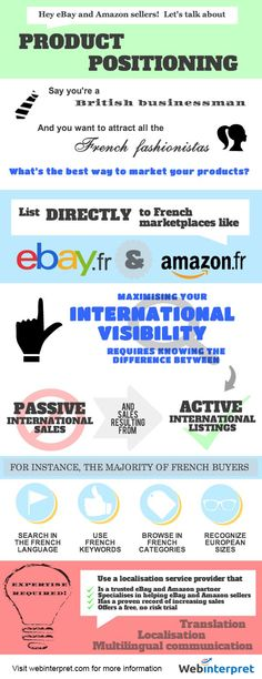 [INFOGRAPHIC] Why list directly on international eBay and Amazon sites?