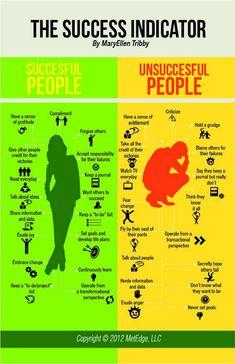 El indicador de éxito: quienes triunfan, quienes no y los motivos | GeeksRoom