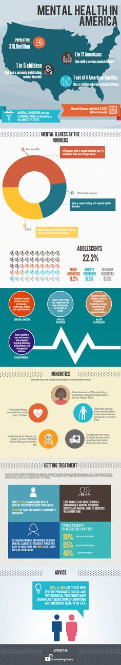 Counseling Insite's first infographic shows the state of mental health in america.