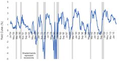 Market Trends: Recessions, the Fed and the Stock Market CN