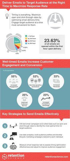Infographic: de juiste timing voor je marketing e-mails - Emerce