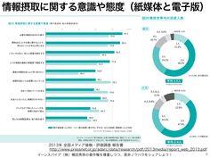 2013年全国メディア接触・評価調査報告書に見る新聞の未来 http://yokotashurin.com/etc/pressnet2013.html