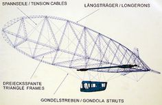 zeppelin structure - Google Search