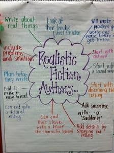This anchor chart reminds upper elementary students how to create realistic stories. As you create this with your students, add organization by color-coding the tips. Red for organization, orange for transitions and so on.