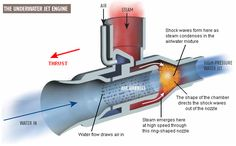Free-Energy Devices - Miscellaneous Interesting Designs and Theories Motor Generator, Nicolas Tesla, Steam Turbine, Automotive Engineering, Shock Wave, Jet Engine, Energy Projects, Mechanical Design, Aircraft Design