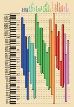 Music Making. EQ Range