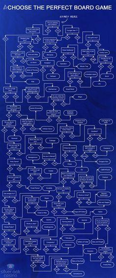Board Game Flowchart