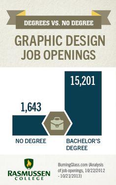 graphic design certificate worth it