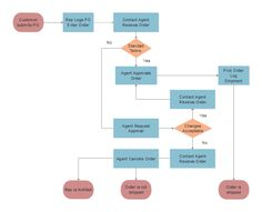 Marketing sales flowchart is a great tool for describing an approach to selling a product or service. Sales And Marketing, Digital Marketing, Flow Chart Design, Process Flow Chart, Sales Process, Flowchart, Paleo Vegan, Tools, Business