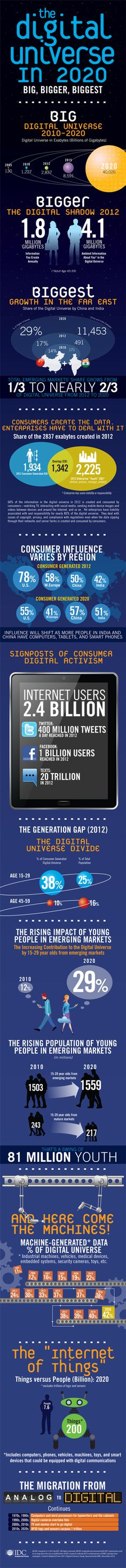 50-fold increase in the size of data globally between 2010 and 2020 (infographic)