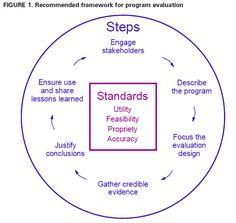 Framework for Program Evaluation in Public Health