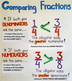 This is an updated version of an Anchor Chart on Comparing Fractions that I found on Pinterest.  Our math specialist suggested the typed-in additions, which you can add while demonstrating and discussing each comparison with students while showing it with fraction strips...  Hope this is helpful to you!