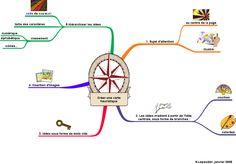 CM2 : Cycle et trajet de leau - La Grande Maikresse